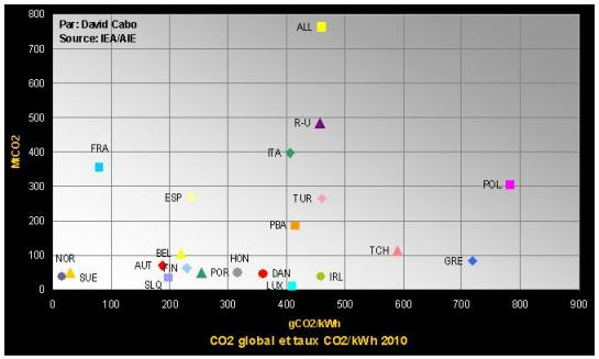 CO2-CO2ele_2010_points