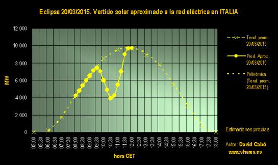 Estimación de la producción fotovoltaica durante el eclipse en ITALIA